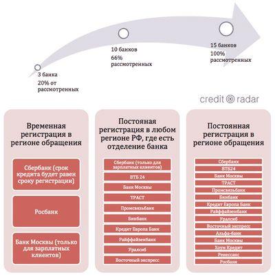 Кредит в уральском банке с временной пропиской